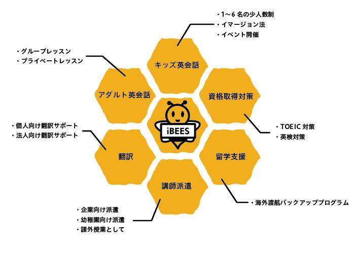 アイビーズは蜂の巣のように様々な角度から英語をお手伝いします。キッズ英会話(1〜6名の少人数制、イマージョン法、イベント開催)、アダルト英会話(グループレッスン、プライベートレッスン)、翻訳、講師派遣(企業向け派遣、幼稚園向け派遣、課外授業として)、留学紹介、資格取得対策(TOEIC対策、英検対策)